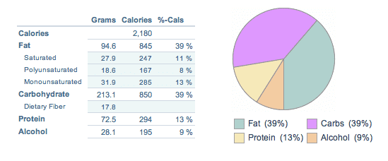 Calories and Ratios