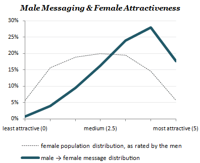 Male Messaging Curve