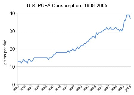 US PUFA consumption 1909 2005