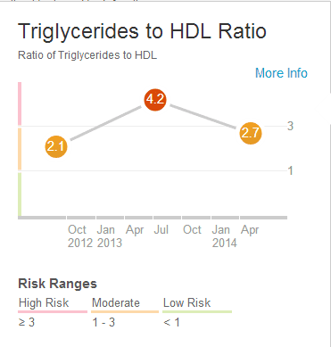 TRIG HDL RATIO
