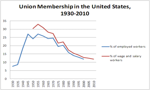 Union membership in us 1930 2010