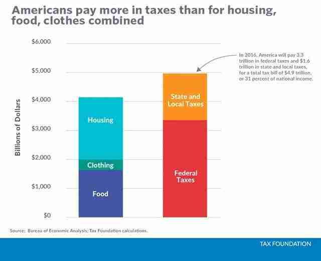spending vs taxes