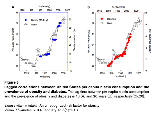 Zhou-1-niacin-obesity-diabetes