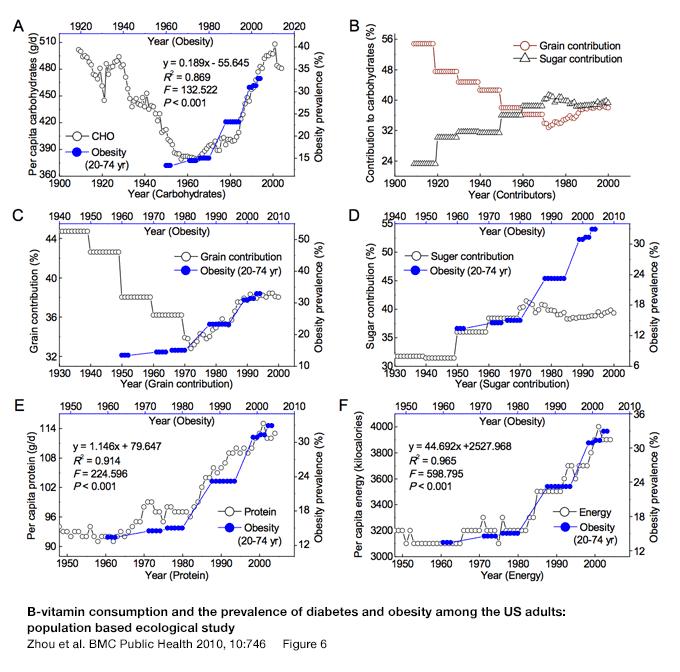 Zhou-2-obesity-correlations