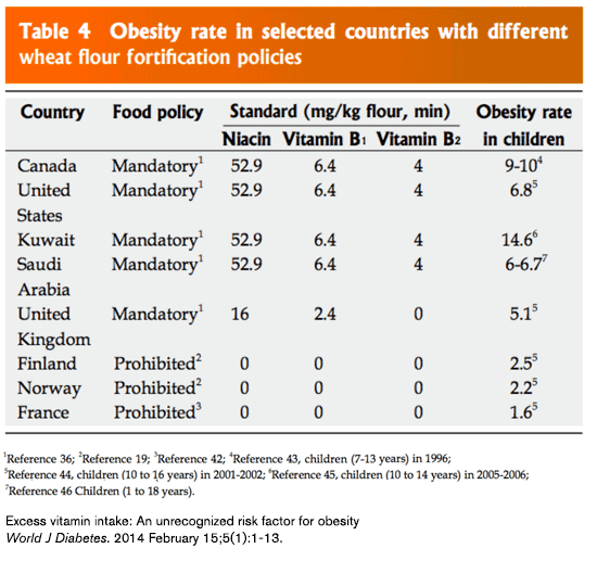 Zhou-3-fortification-policies-obesity
